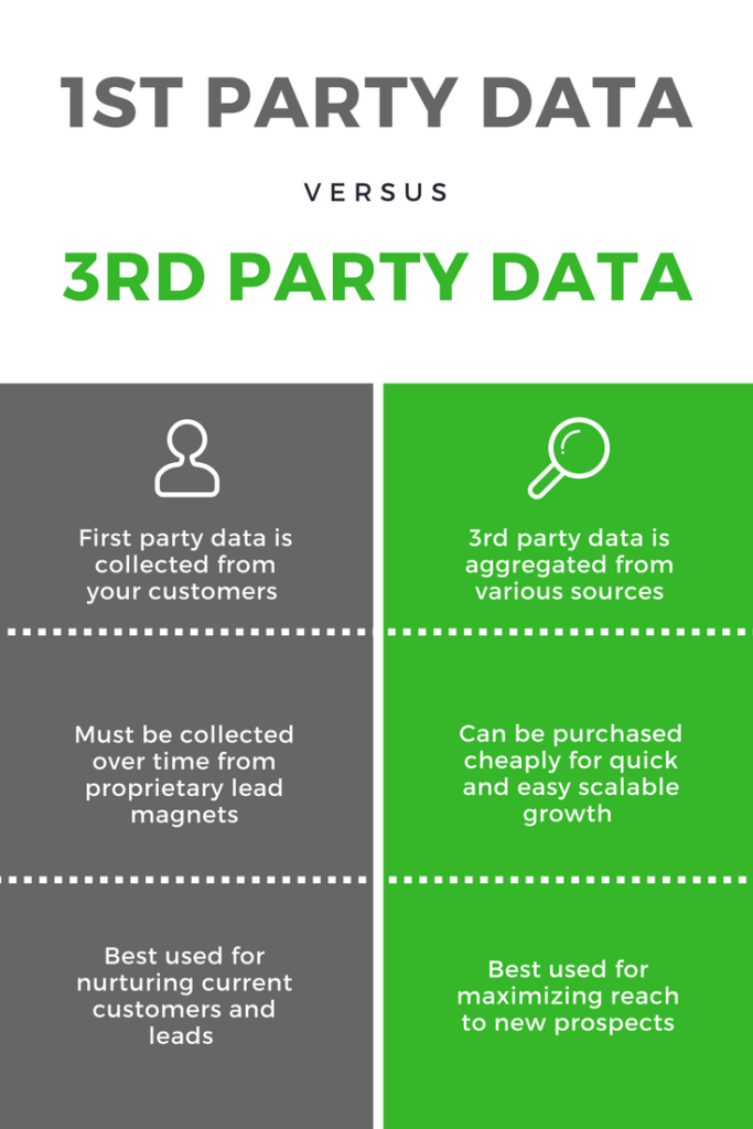1st and 3rd Party Data