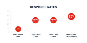 Response Rate Graph